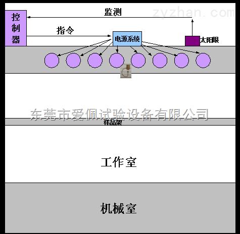 紫外线碳弧灯老化箱|紫外老化试验箱价格